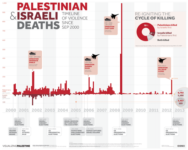 An Incomplete List of Israel's Violations of Human Rights